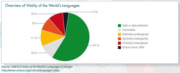 World Languages Vitality